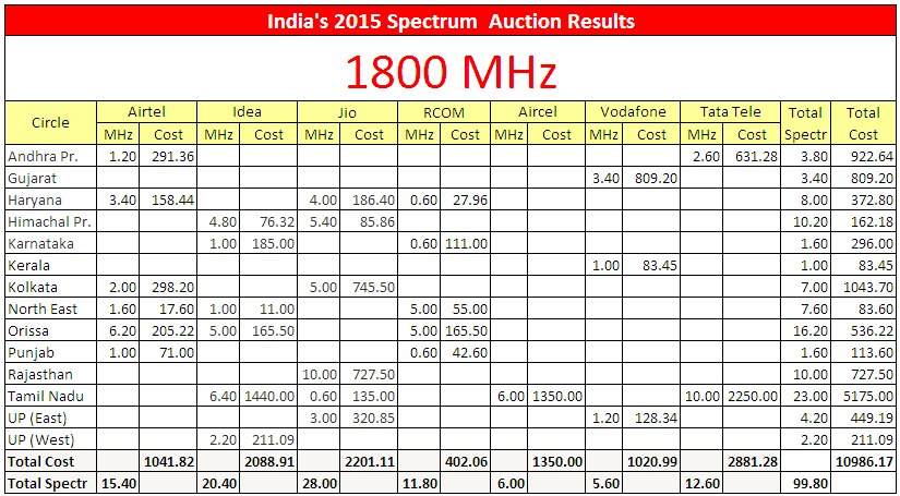 2015-india-spectrum-auctions-india-1800-mhz