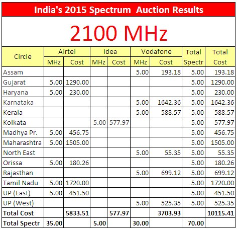 2015-india-spectrum-auctions-india-2100-mhz