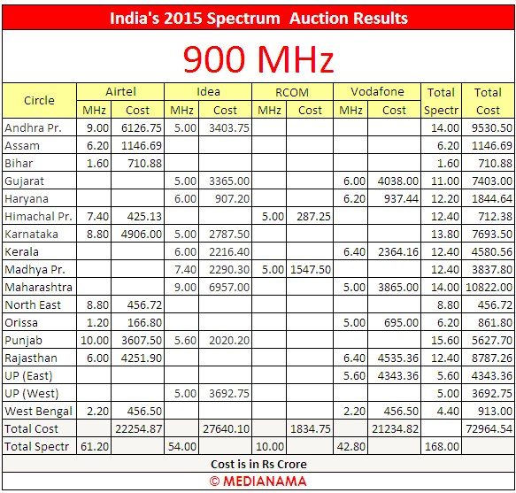 2015-india-spectrum-auctions-india-900-mhz