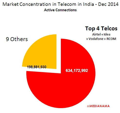 Airtel, Idea and Vodafone account for 64% of total active ...