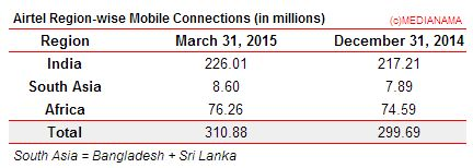 Airtel Region wise mobile connections