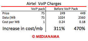Airtel-VoIP-Charges