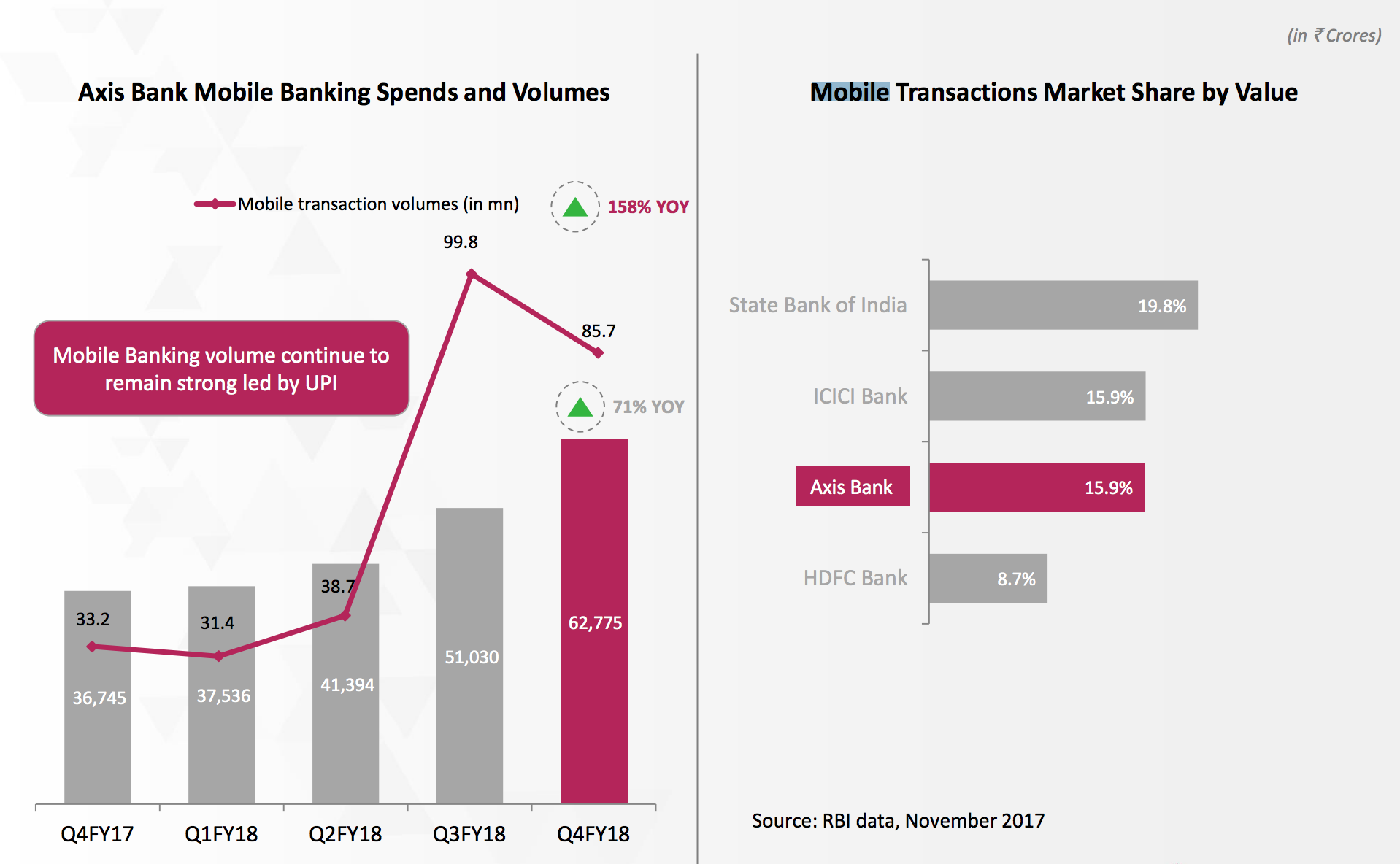 Axis Banks mobile transactions q4 fy18