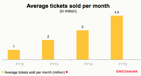 BookMyShow-Tickets-Sold-Per-Month