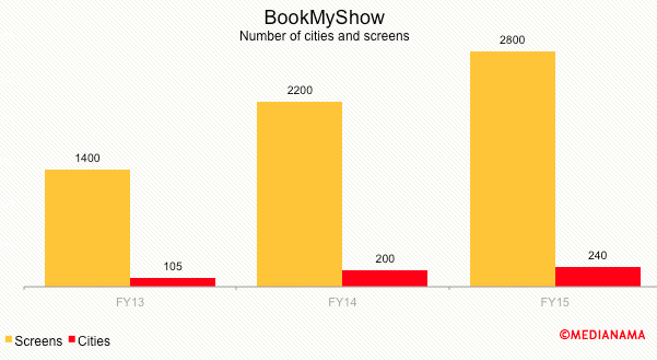 Bookmyshow-Screens-cities-FY15