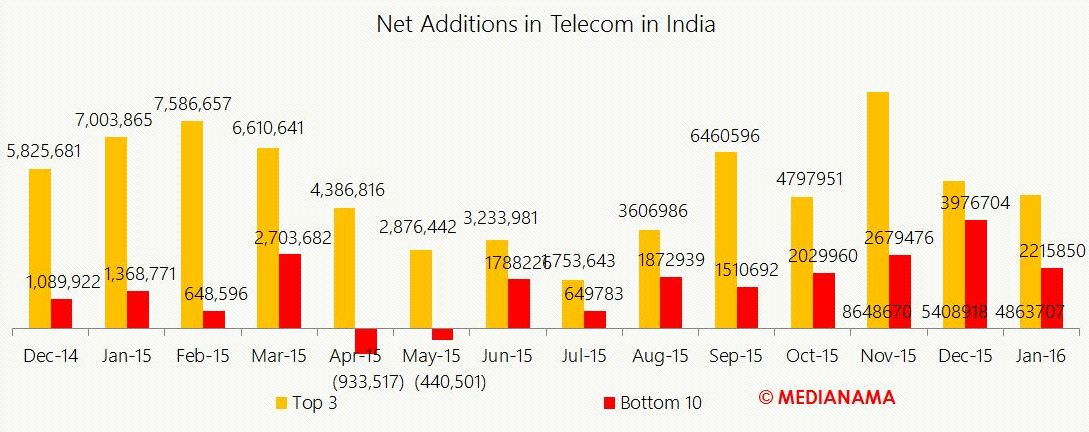 Airtel, Idea & Vodafone have 66% of total active mobile ...
