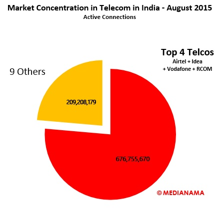 Airtel, Idea & Vodafone make up 64% of total active mobile ...