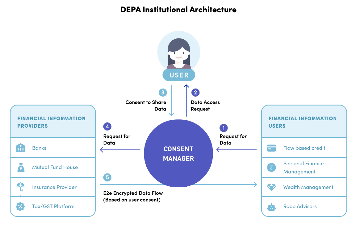 Graphic showing flow of consent in the DEPA framework