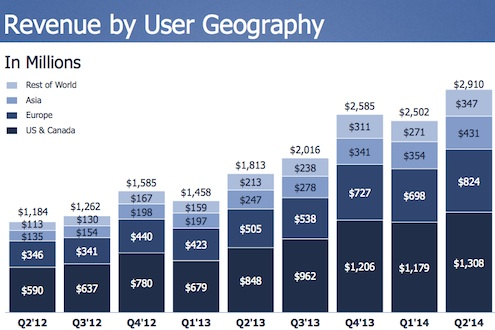 Facebook Geography Q2 2014