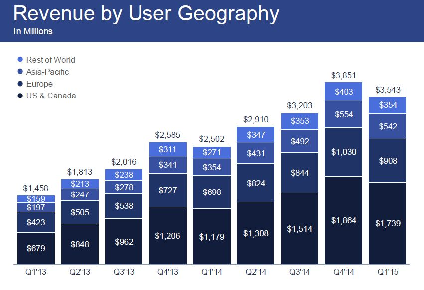 Facebook Revenue Asia