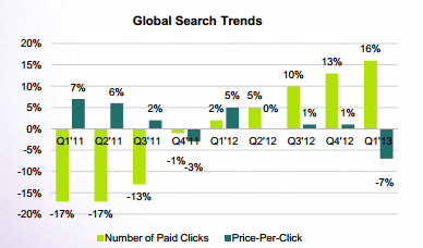 Global-search-trends