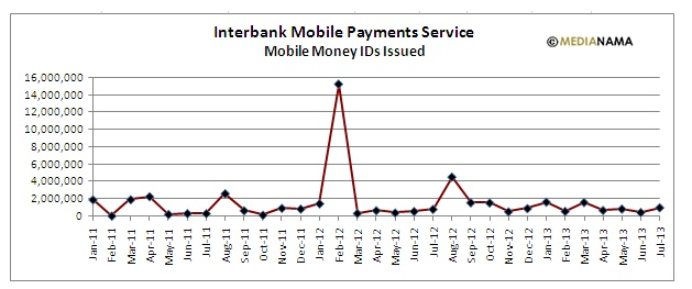 IMPS Mobile Money IDs Issued