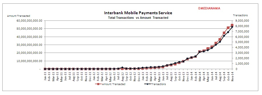 IMPS interbank mobile payment service