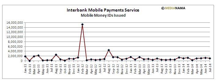 IMPS mobile money id july 2014