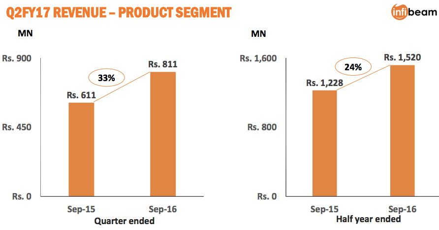 infibeam-q2-fy16-results-1