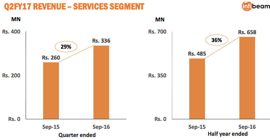 infibeam-q2-fy16-results-2
