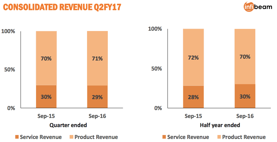infibeam-q2-fy16-results-3