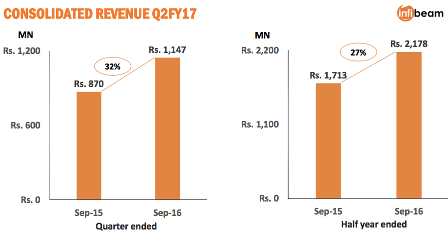 infibeam-q2-fy16-results-5