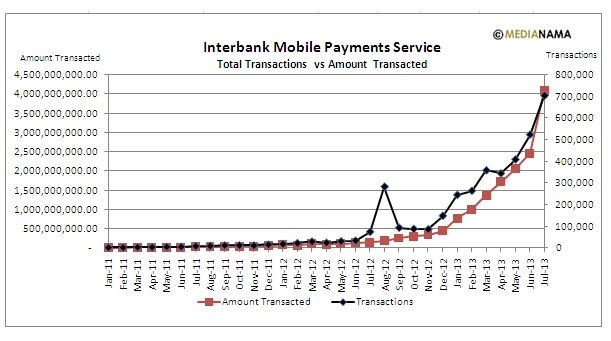 Interbank Mobile Payments Service