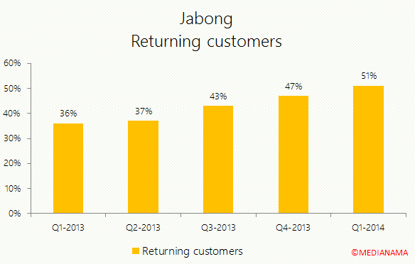 Jabong-returning-customers