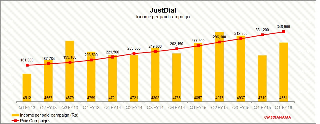 Just dial chart 3