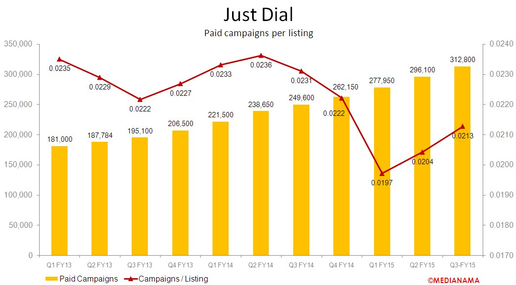 JustDial-Campaigns-Per-Listing-Q3-FY15