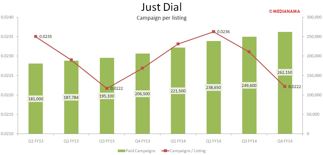 JustDial - Campaigns per listing
