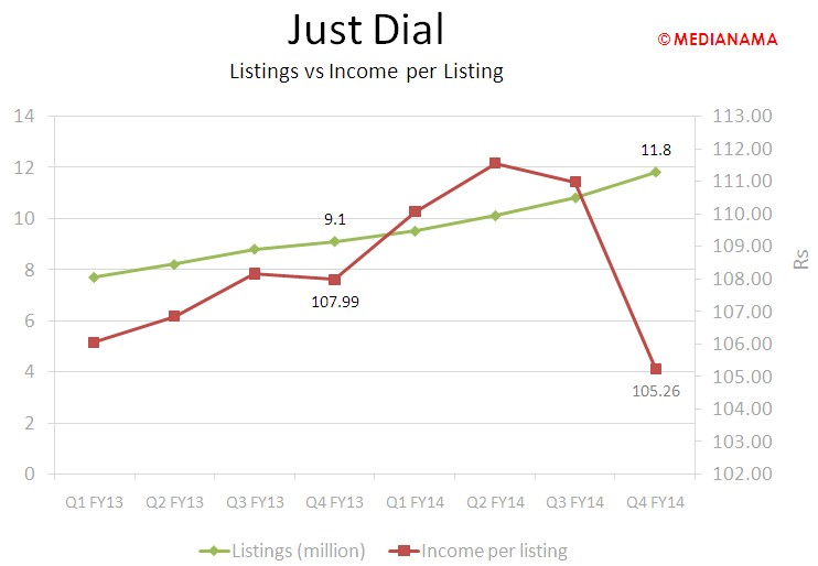 JustDial - Income per listing