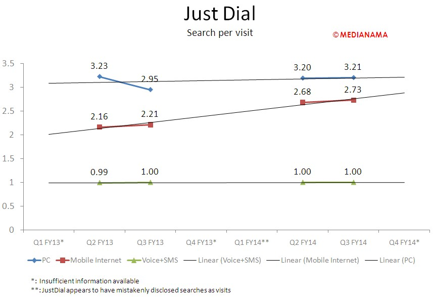 JustDial - Search per visit