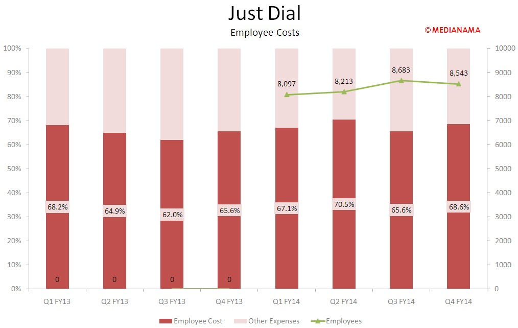 JustDial - employee costs 2