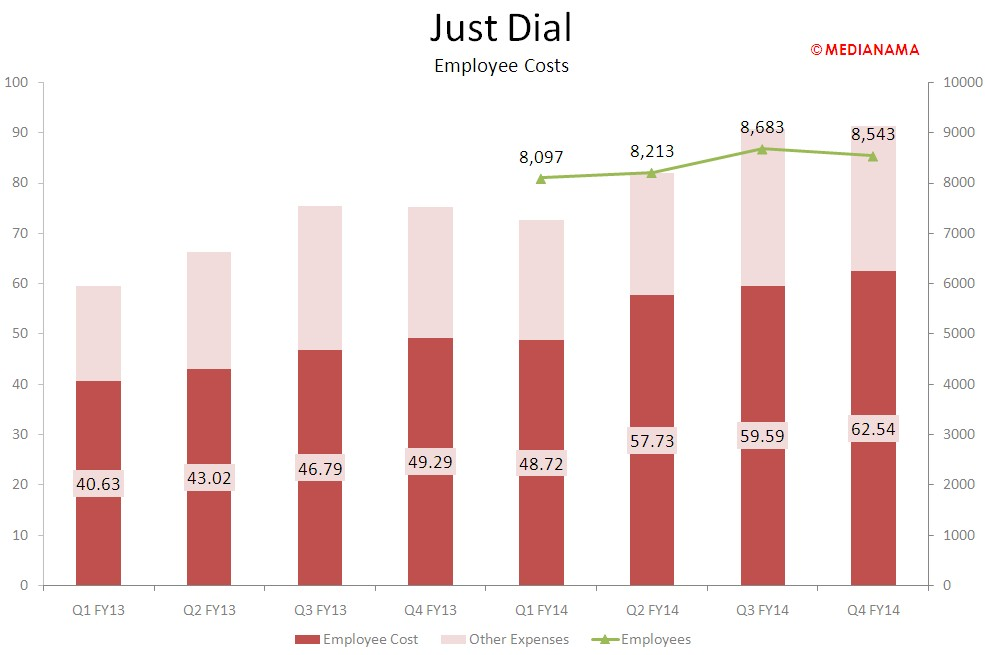 JustDial - employee costs