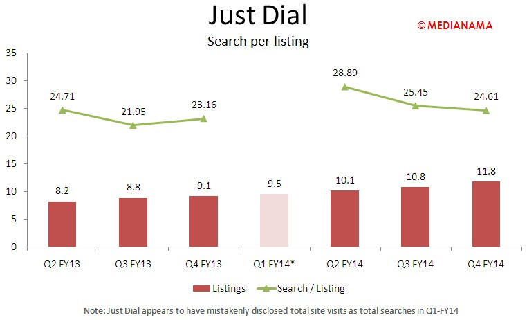 JustDial - search per listing