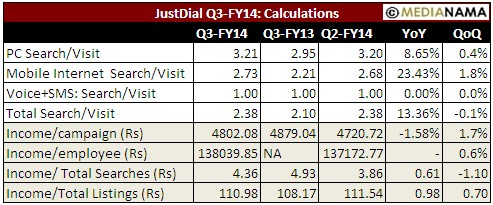 Justdial-Q3-FY14-calculations