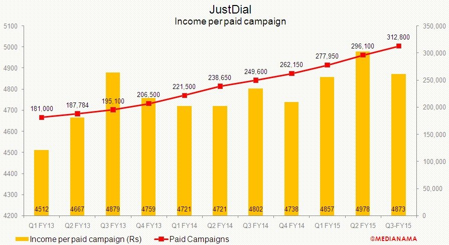 Justdial-income-paid-campaign