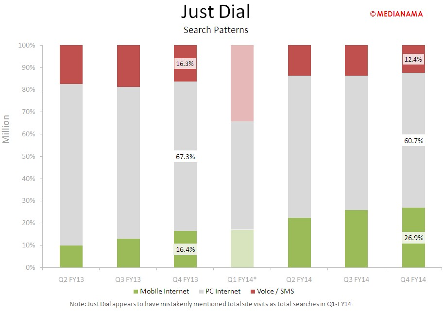 Justdial - search patterns 2
