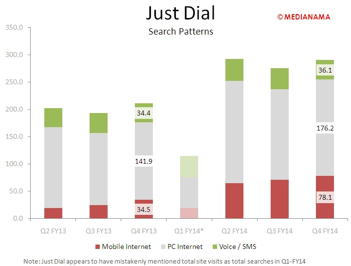 Justdial - search patterns