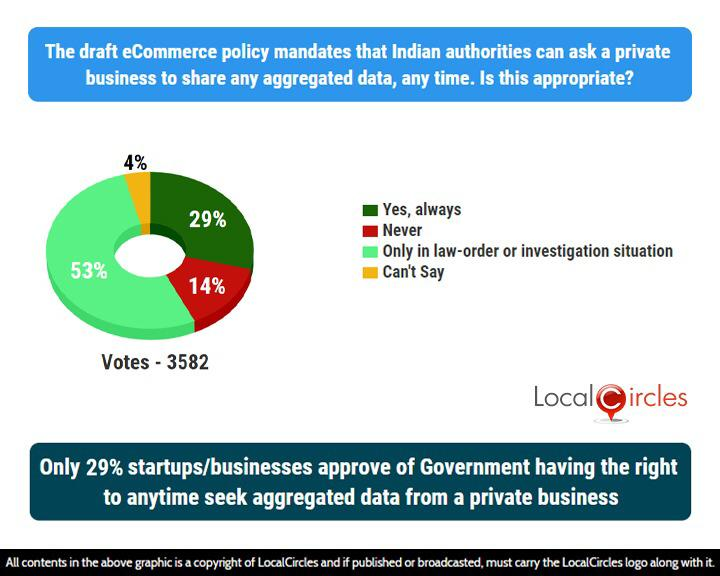 Pie chart showing survey results to the question 'The draft e-commerce policy mandates that Indian authorities can ask a private business to share any aggregated data, any time. Is this apropriate?'