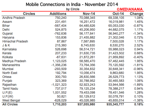 MOBILE-CONNECTIONS-INDIA-STATE-NOV-2014-ACTIVE