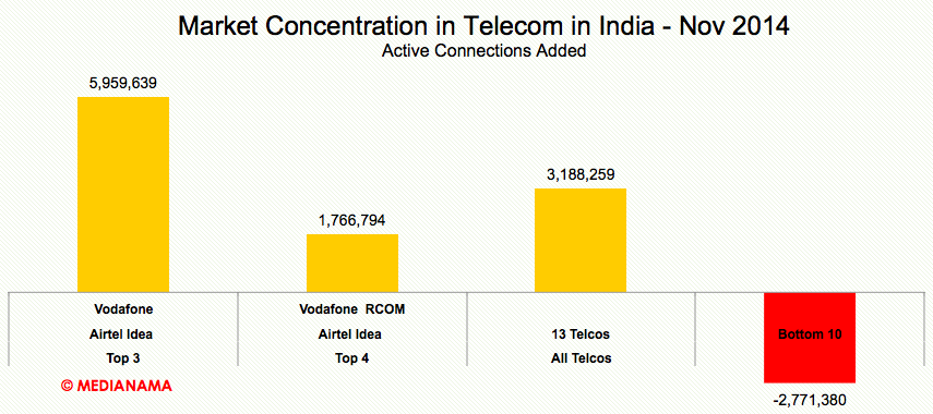 Market-Concentration-Added-Telecom