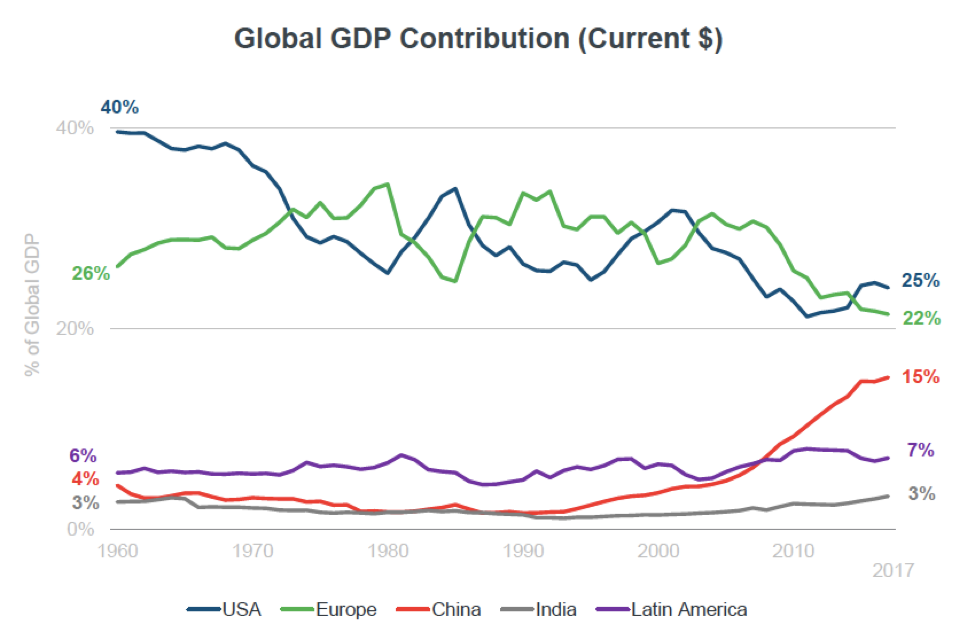 Graph showing contribution of different regions to global GDP since 1960