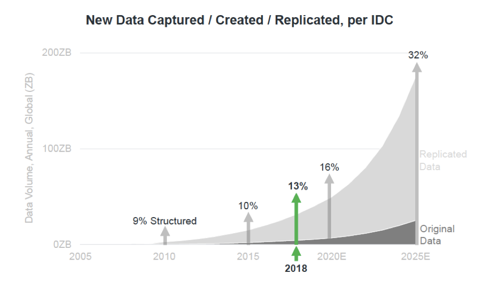 Graph showing volume of data captured, created or replicated