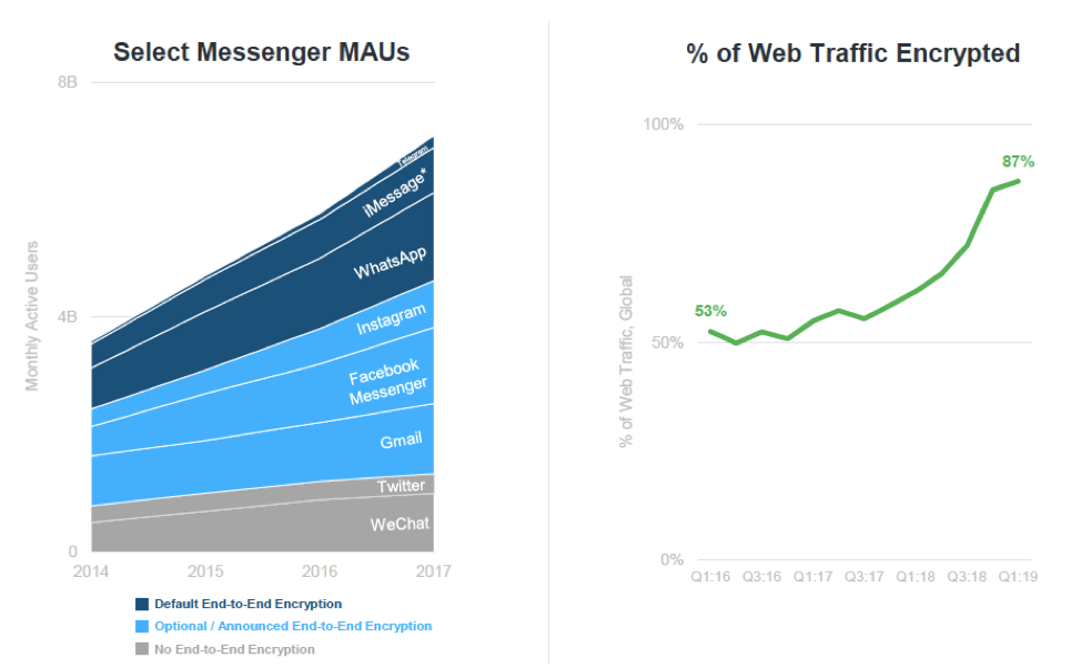 Graphs showing MAUs of select messaging apps, and the rise in percentage of enrypted web traffic