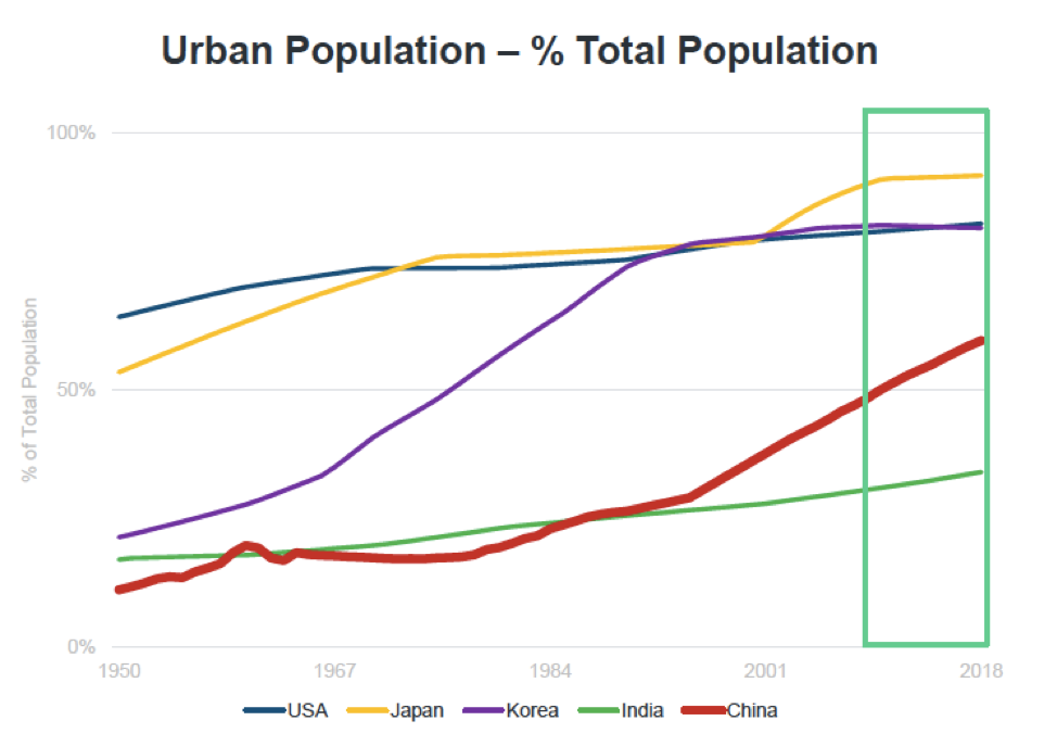 Graph showing growth of urban population in different countries