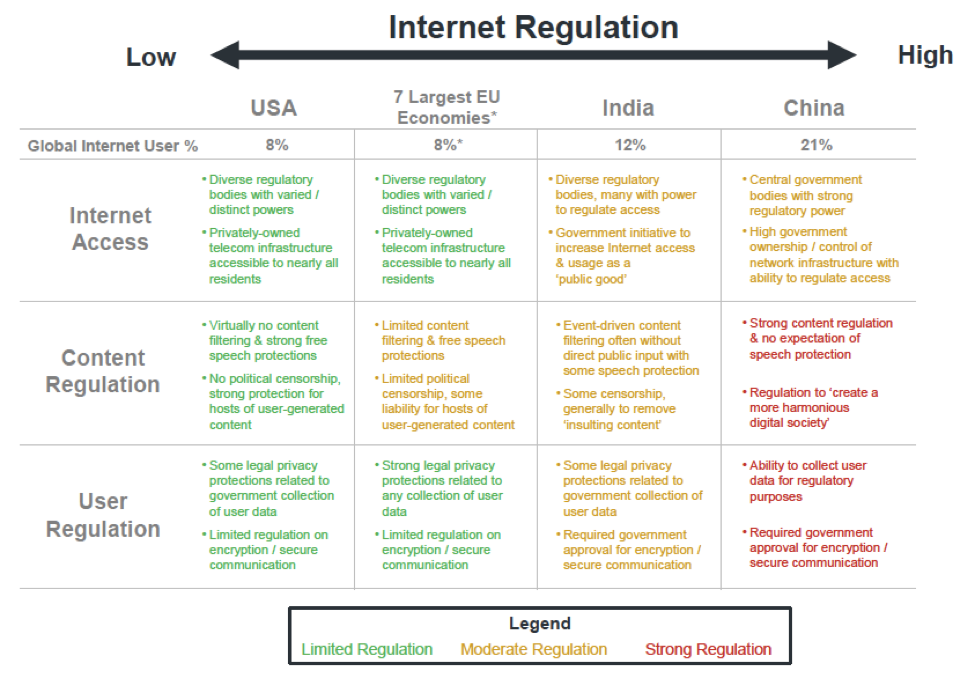Graphic comparing internet regulation in USA, EU, China, and India