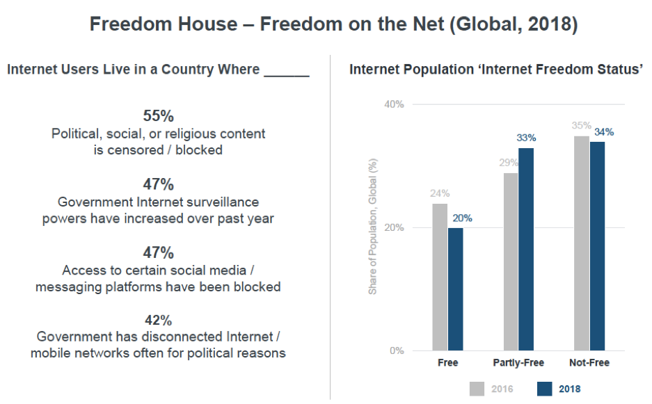 Graphic showing prevalence of internet freedom across the world