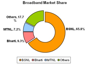May 2013 Broadband Market share