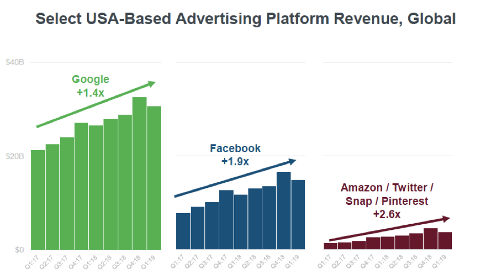 Graphics showing the slobal revenue of select USA-based advertising platforms