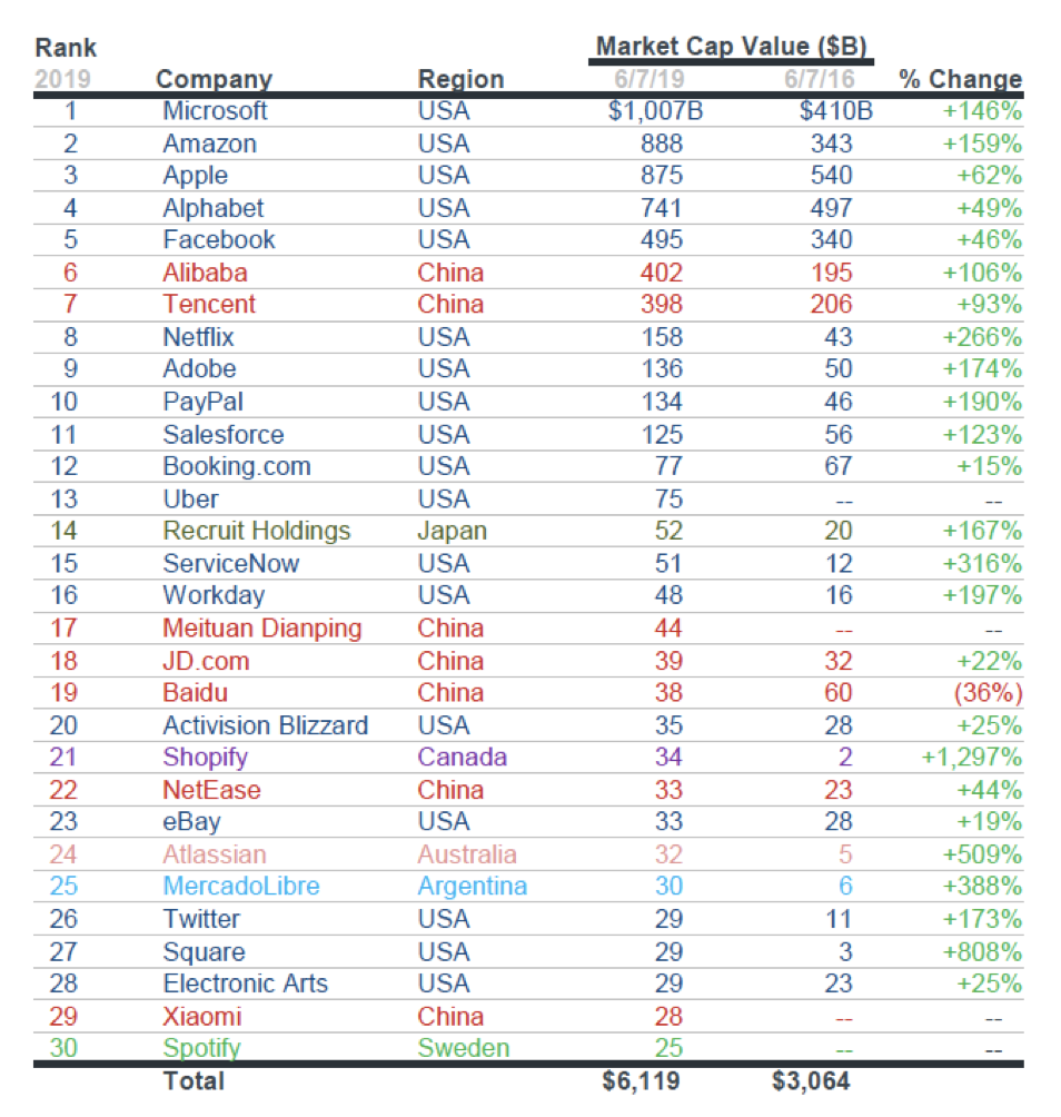 Top 30 technology firms in the world according to market capitalisation