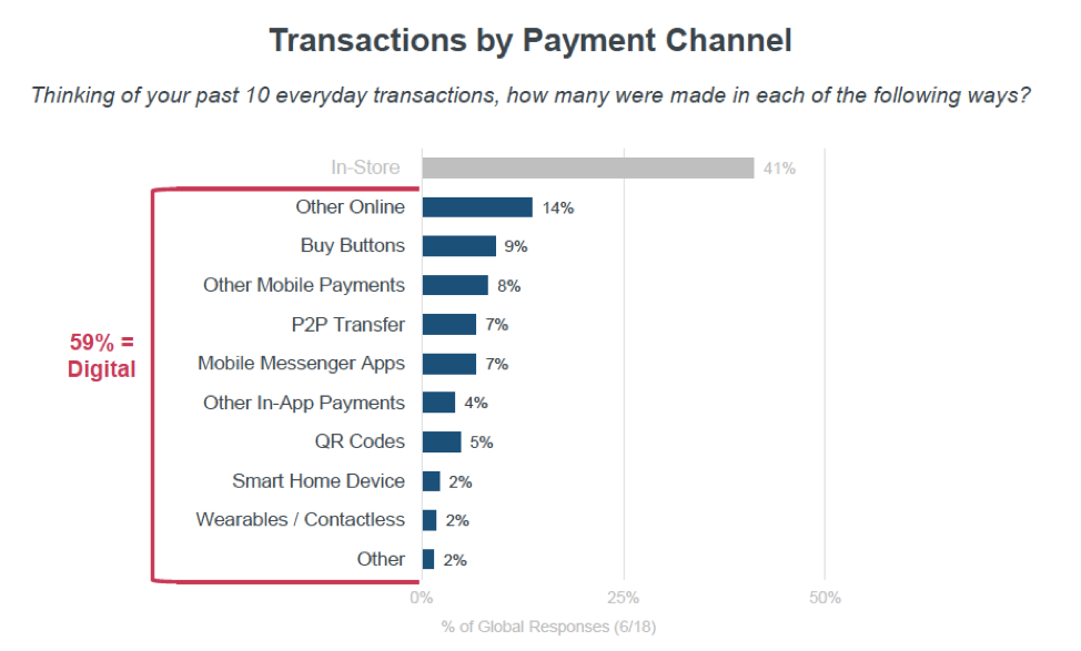 Graph showing transactions by payment channel