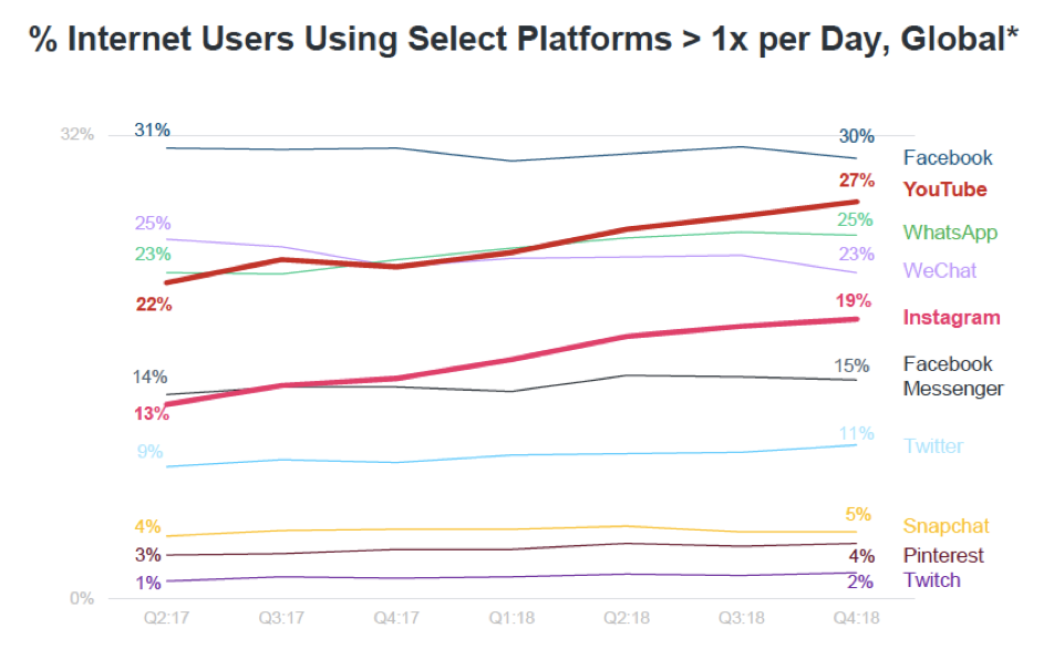 Graph showing the percentage of users using select platforms more than once a day